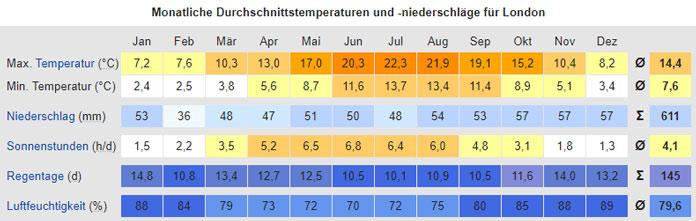 Klima Reisewetter London